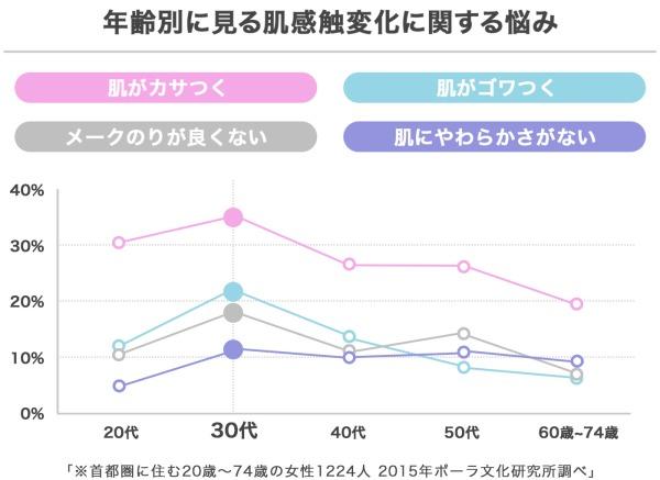 年齢別お肌の感触の変化を現すグラフ